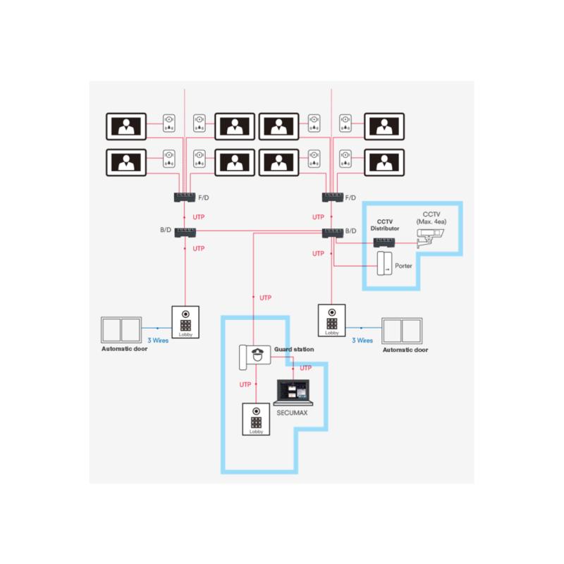 Commax - Modum System Floor Distributor Cmd-404fu