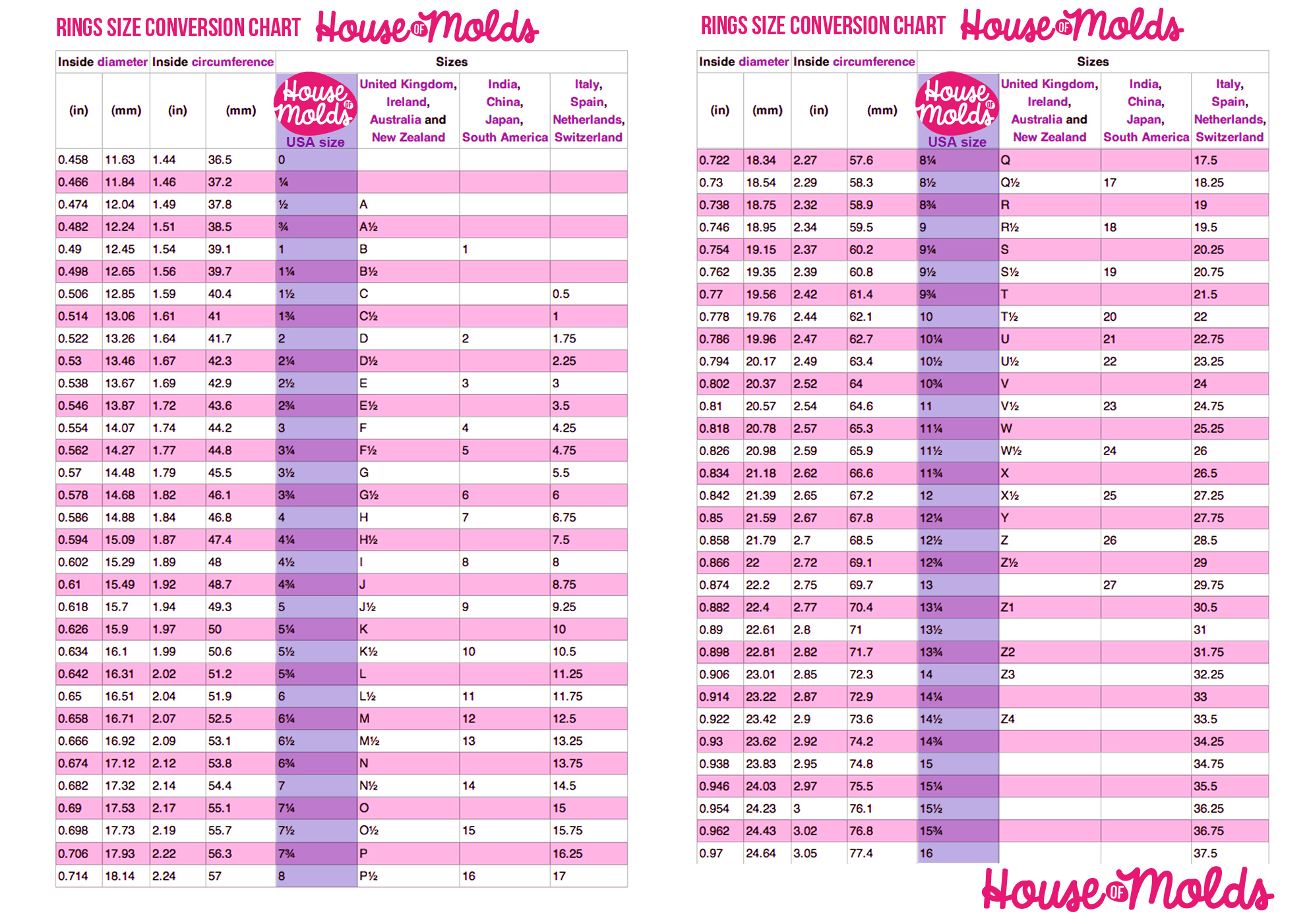 Ring size conversion chart house of molds nvjuhfo Choice Image
