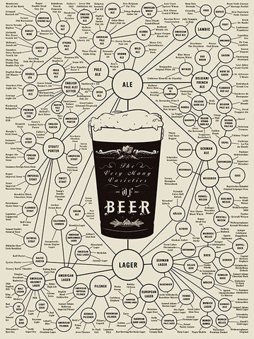 The,Very,Many,Varieties,of,Beer,by,Pop,Chart,Lab,The Very Many Varieties of Beer Pop Chart Lab Prints