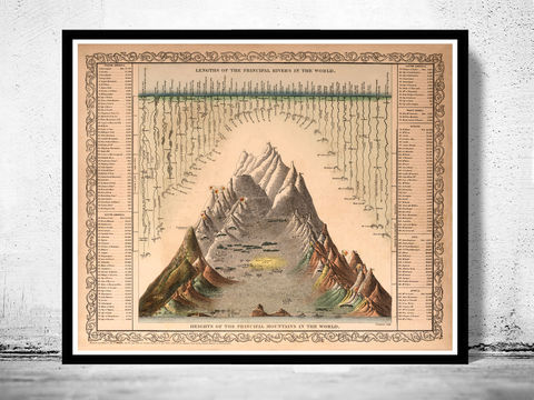 Comparative,Mountains,and,Rivers,1860,Art,Reproduction,Open_Edition,map,old,vintage,plan,illustration,antique,gravures,historic_map,mountains,rivers,comparative,rivers_of_the_world,river_maps