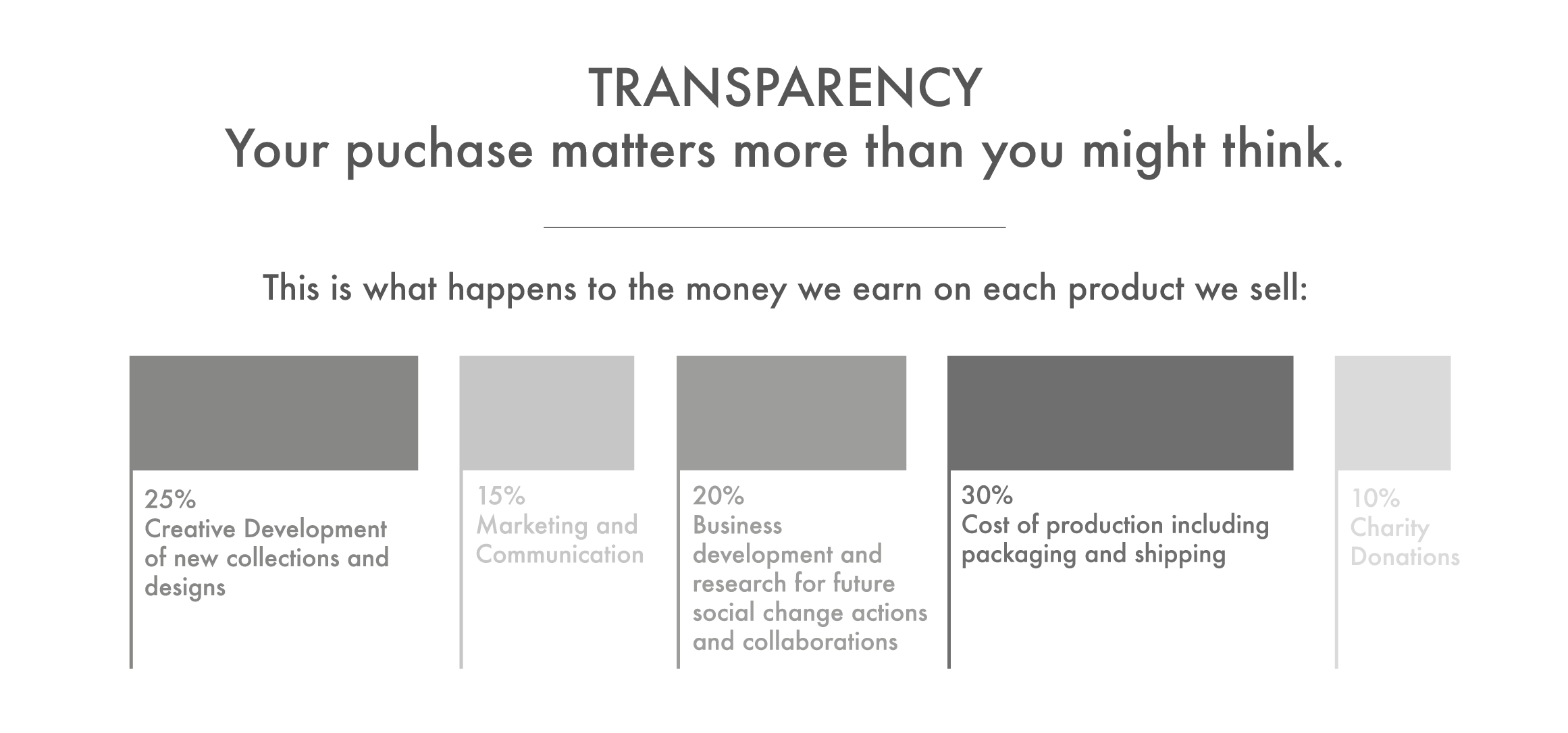 Brand Transparency