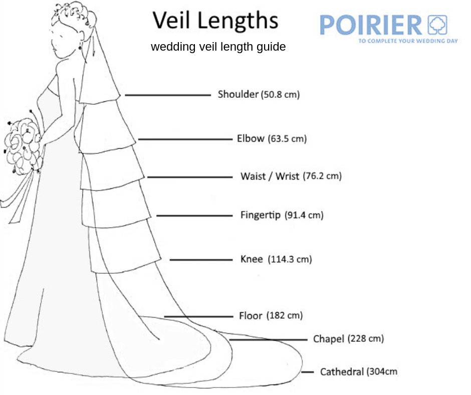 Poirer wedding veil length guide